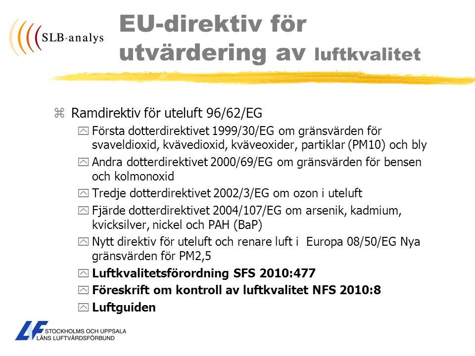 EU-direktiv för utvärdering av luftkvalitet
