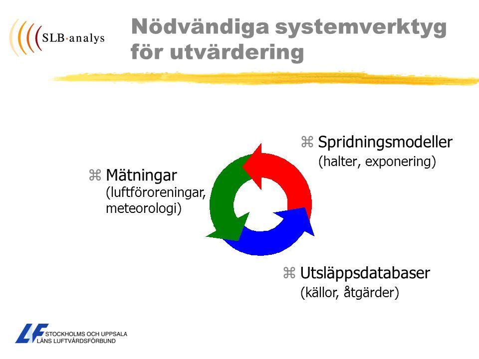 Nödvändiga systemverktyg för utvärdering