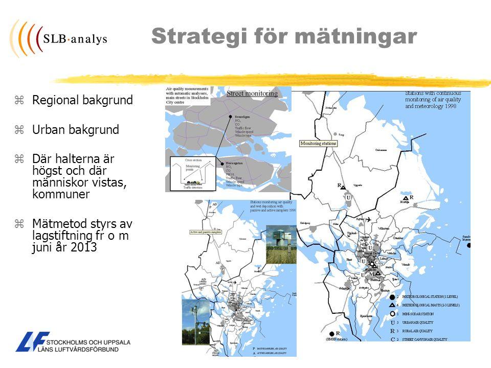Strategi för mätningar