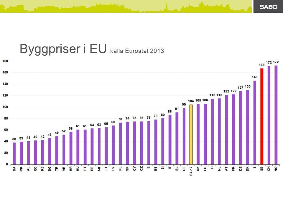 Byggpriser i EU källa Eurostat 2013