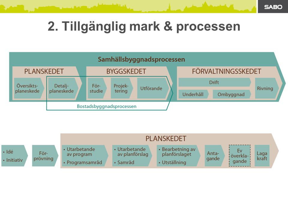 2. Tillgänglig mark & processen