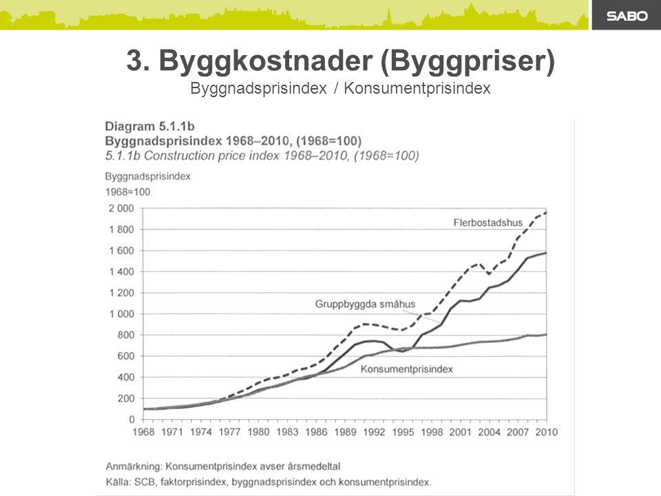 3. Byggkostnader (Byggpriser) Byggnadsprisindex / Konsumentprisindex