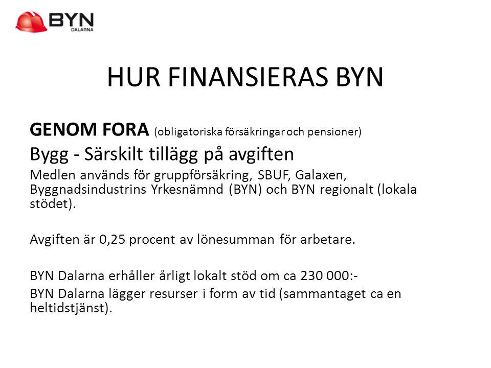 HUR FINANSIERAS BYN GENOM FORA (obligatoriska försäkringar och pensioner) Bygg - Särskilt tillägg på avgiften.