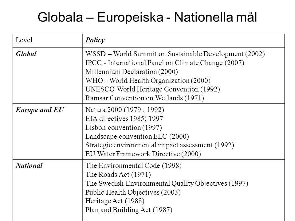 Globala – Europeiska - Nationella mål