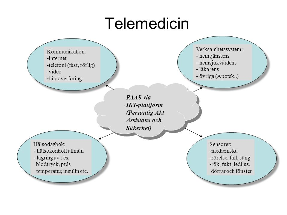 Telemedicin PAAS via IKT-plattform