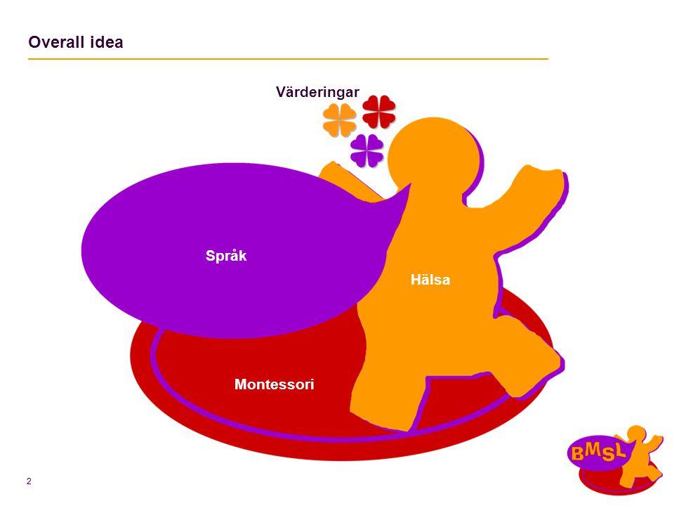 Overall idea Värderingar Språk Hälsa Montessori 2