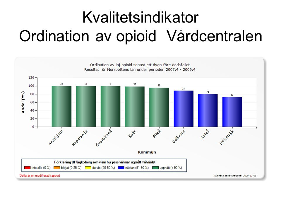 Kvalitetsindikator Ordination av opioid Vårdcentralen