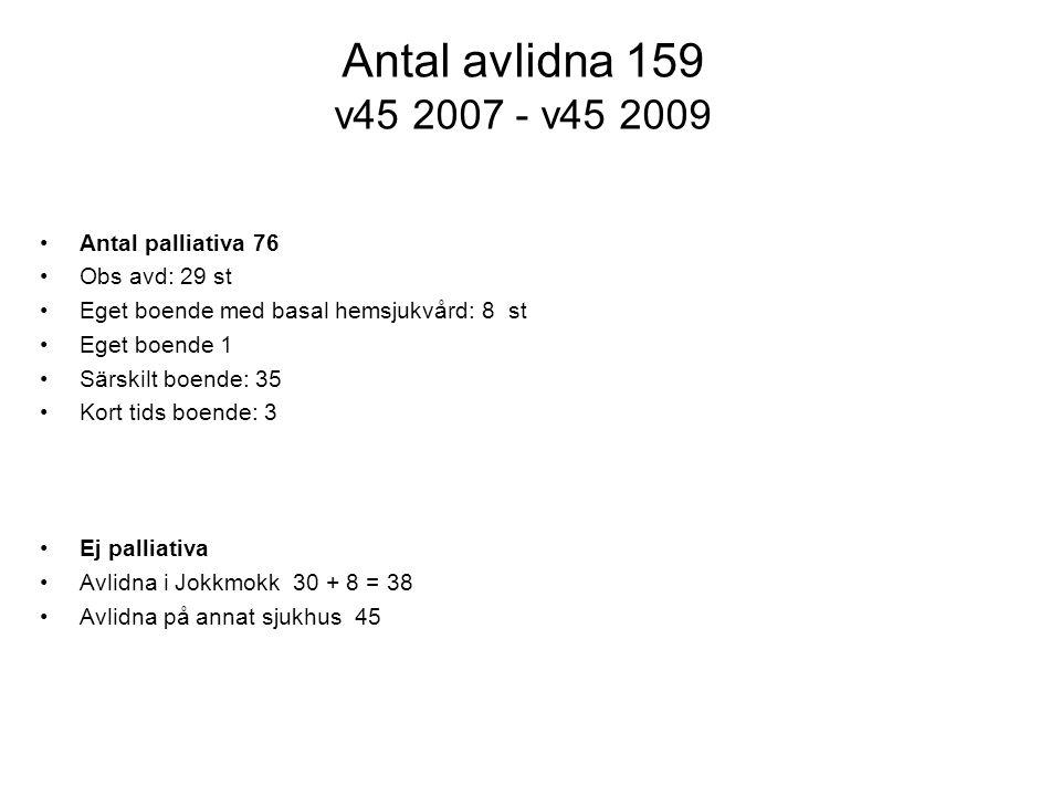 Antal avlidna 159 v45 2007 - v45 2009 Antal palliativa 76