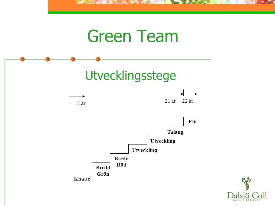 Green Team Utvecklingsstege 21 år 22 år 7 år Elit Talang Utveckling