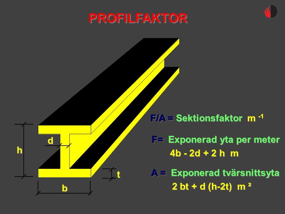 PROFILFAKTOR F/A = Sektionsfaktor m -1 d F= Exponerad yta per meter