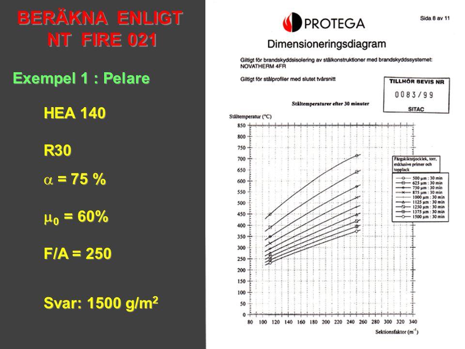 BERÄKNA ENLIGT NT FIRE 021 Exempel 1 : Pelare HEA 140 R30 = 75 %