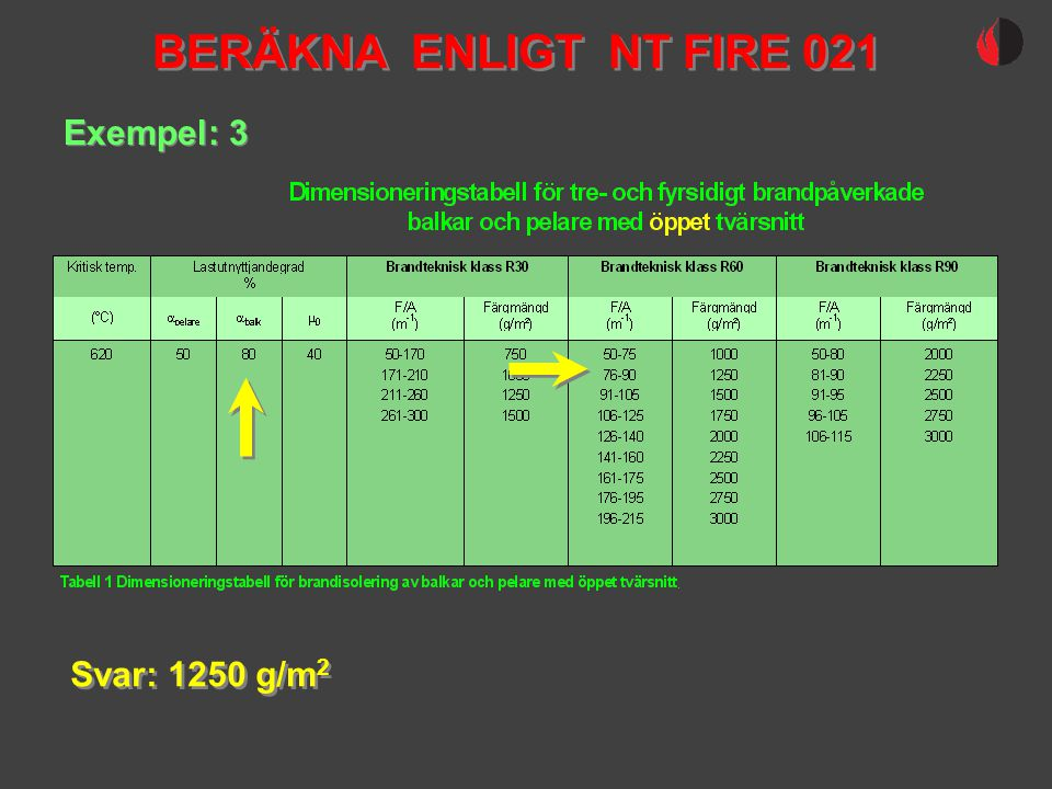 BERÄKNA ENLIGT NT FIRE 021 Exempel: 3 Svar: 1250 g/m2