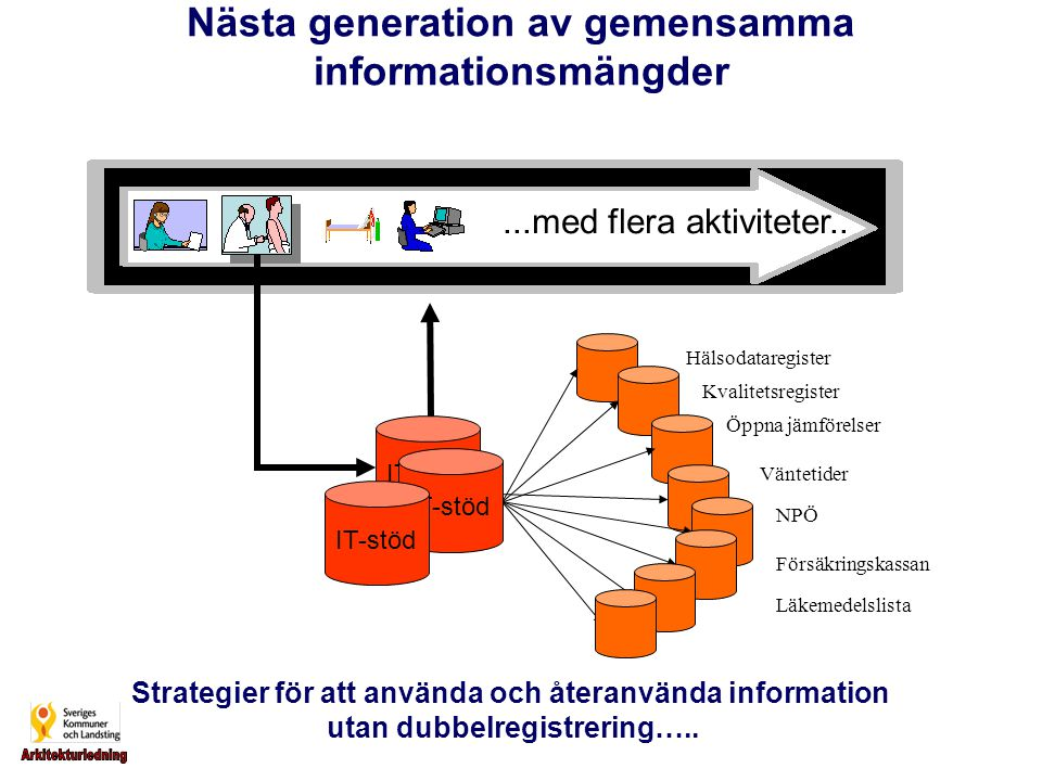 Nästa generation av gemensamma informationsmängder