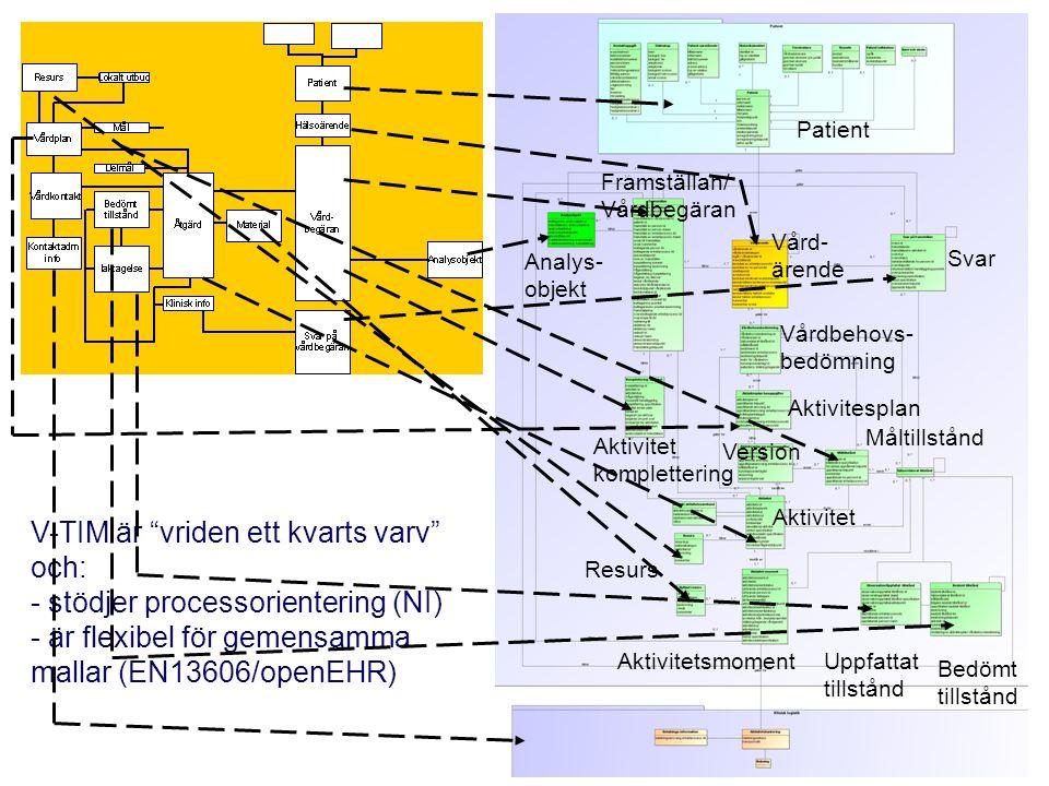 V-TIM är vriden ett kvarts varv och: stödjer processorientering (NI)