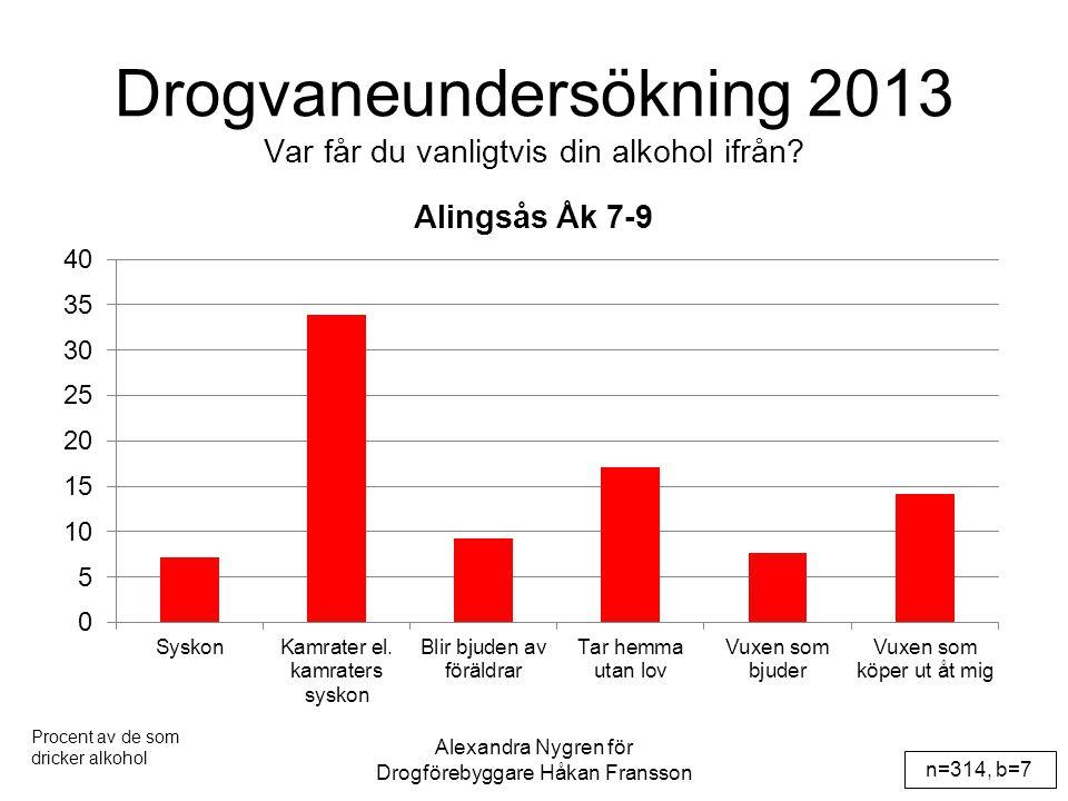 Drogvaneundersökning 2013 Var får du vanligtvis din alkohol ifrån