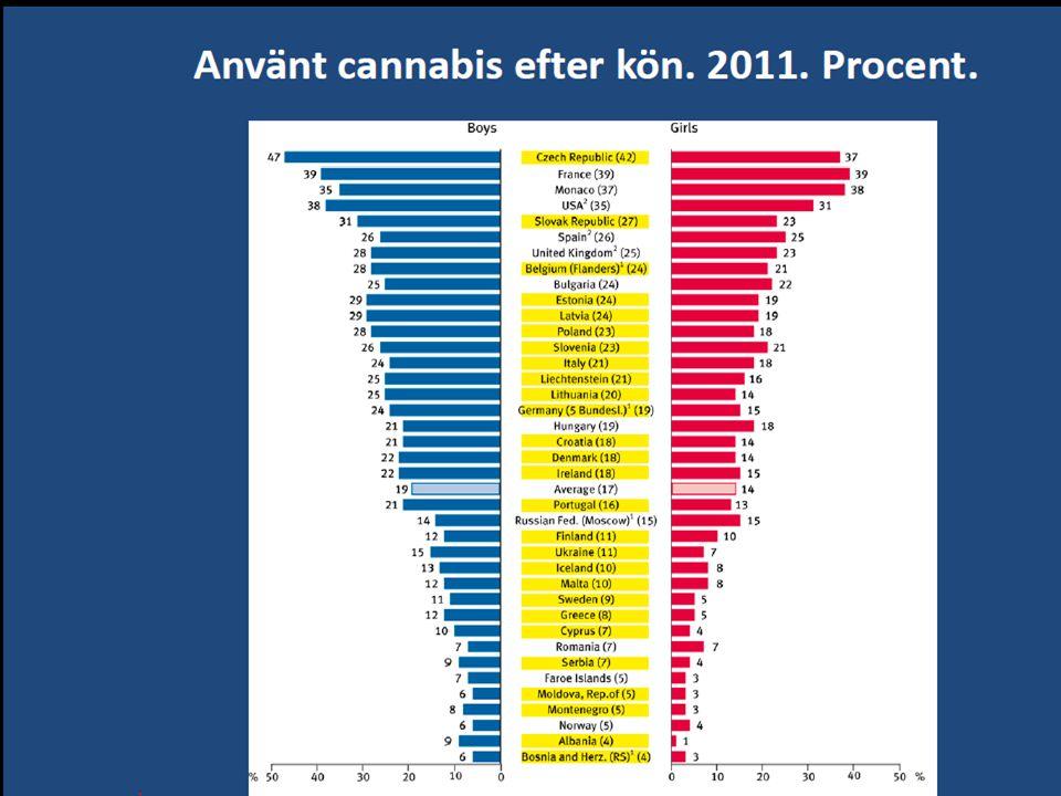 Gäller cannabisanvändande i Europa