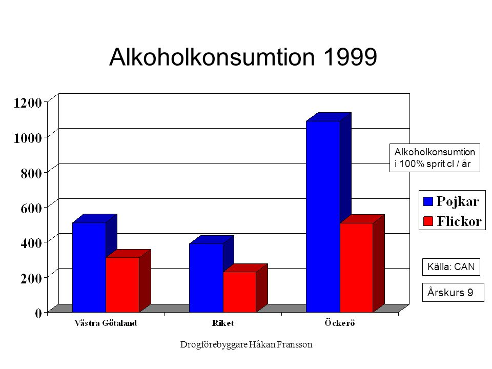 Drogförebyggare Håkan Fransson