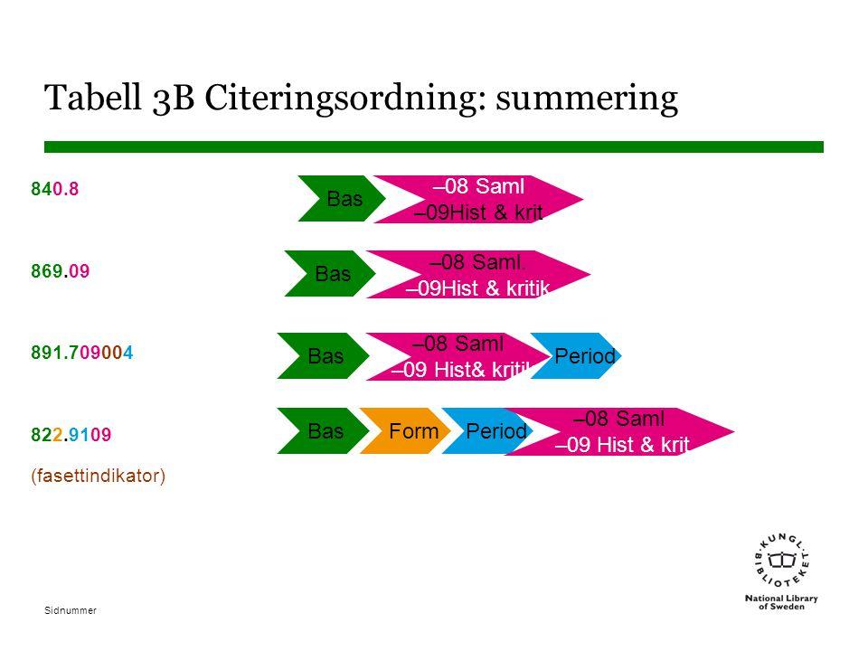 Tabell 3B Citeringsordning: summering