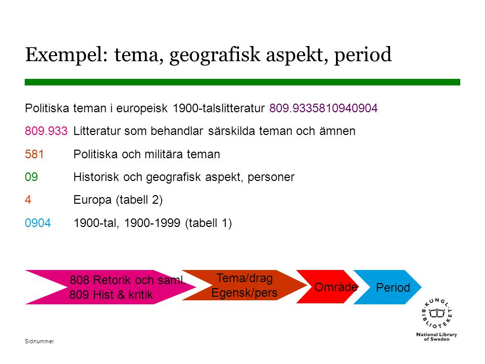 Exempel: tema, geografisk aspekt, period