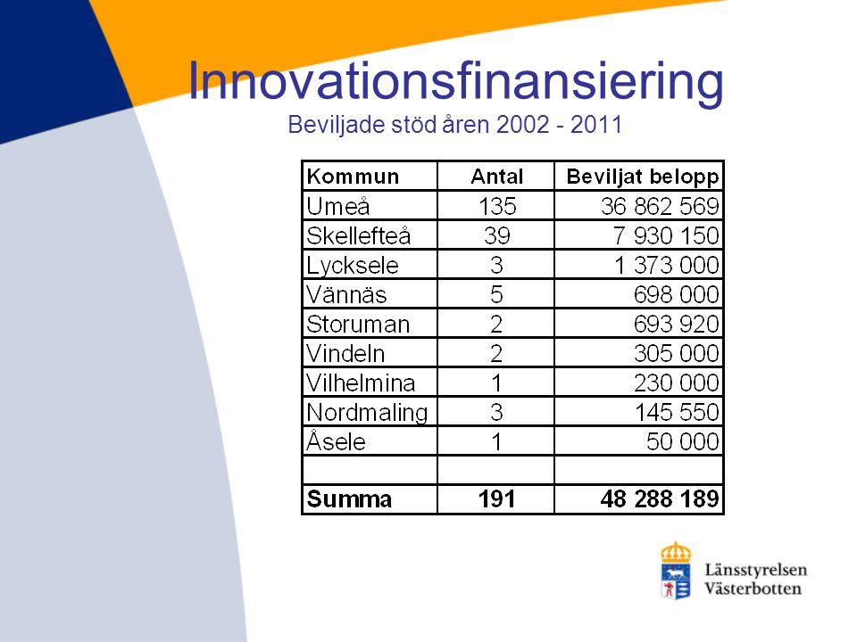 Innovationsfinansiering Beviljade stöd åren 2002 - 2011
