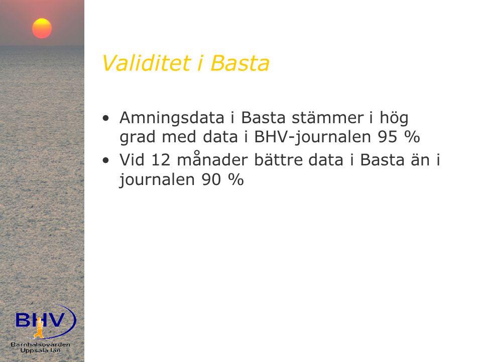Validitet i Basta Amningsdata i Basta stämmer i hög grad med data i BHV-journalen 95 % Vid 12 månader bättre data i Basta än i journalen 90 %