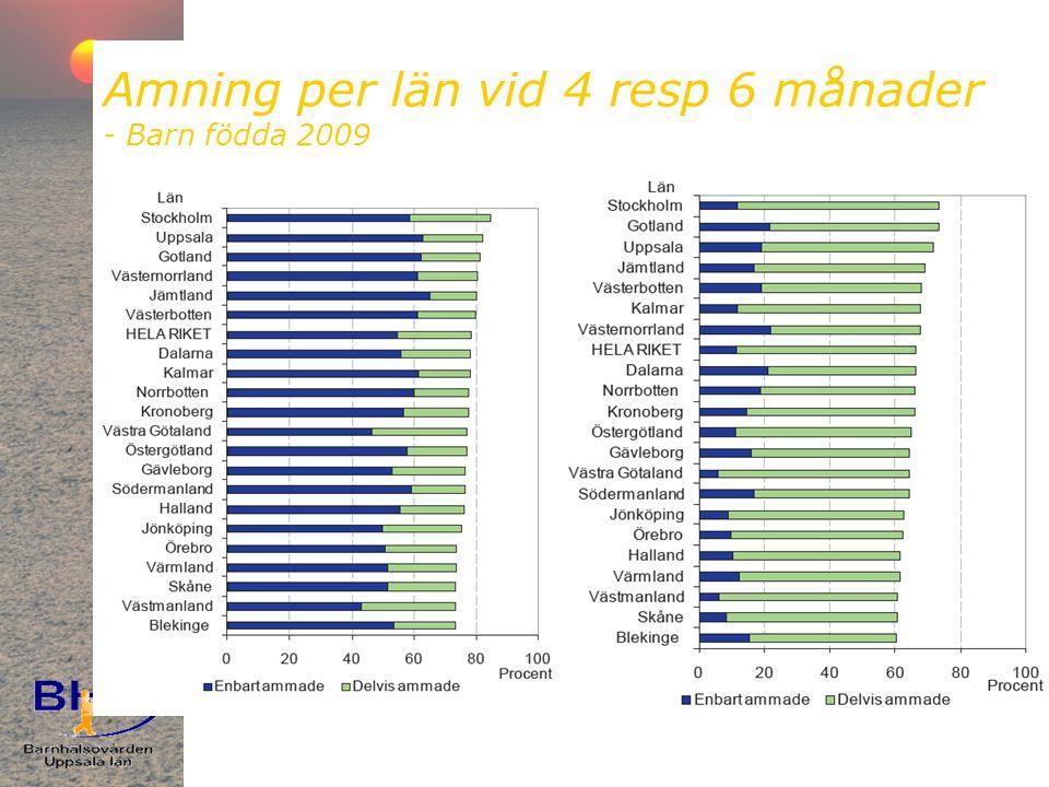 Amning per län vid 4 resp 6 månader - Barn födda 2009