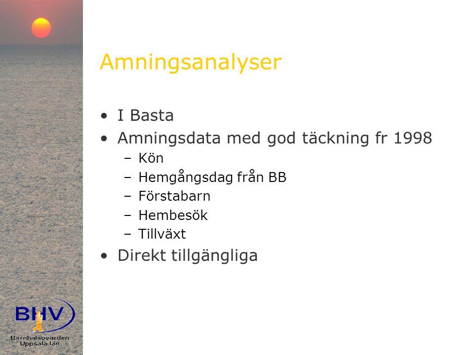 Amningsanalyser I Basta Amningsdata med god täckning fr 1998