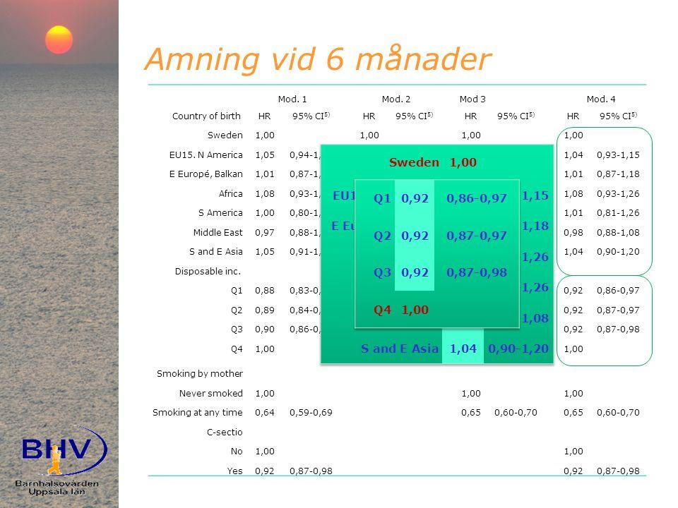 Amning vid 6 månader Sweden 1,00 EU15. N America 1,04 0,93-1,15