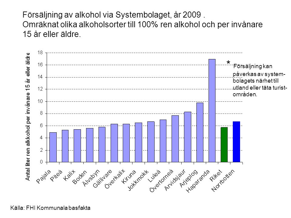 Försäljning av alkohol via Systembolaget, år 2009