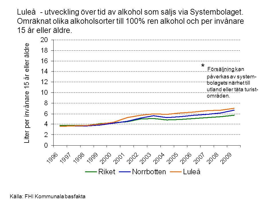 Luleå - utveckling över tid av alkohol som säljs via Systembolaget