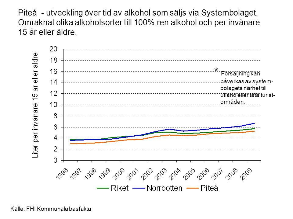 Piteå - utveckling över tid av alkohol som säljs via Systembolaget