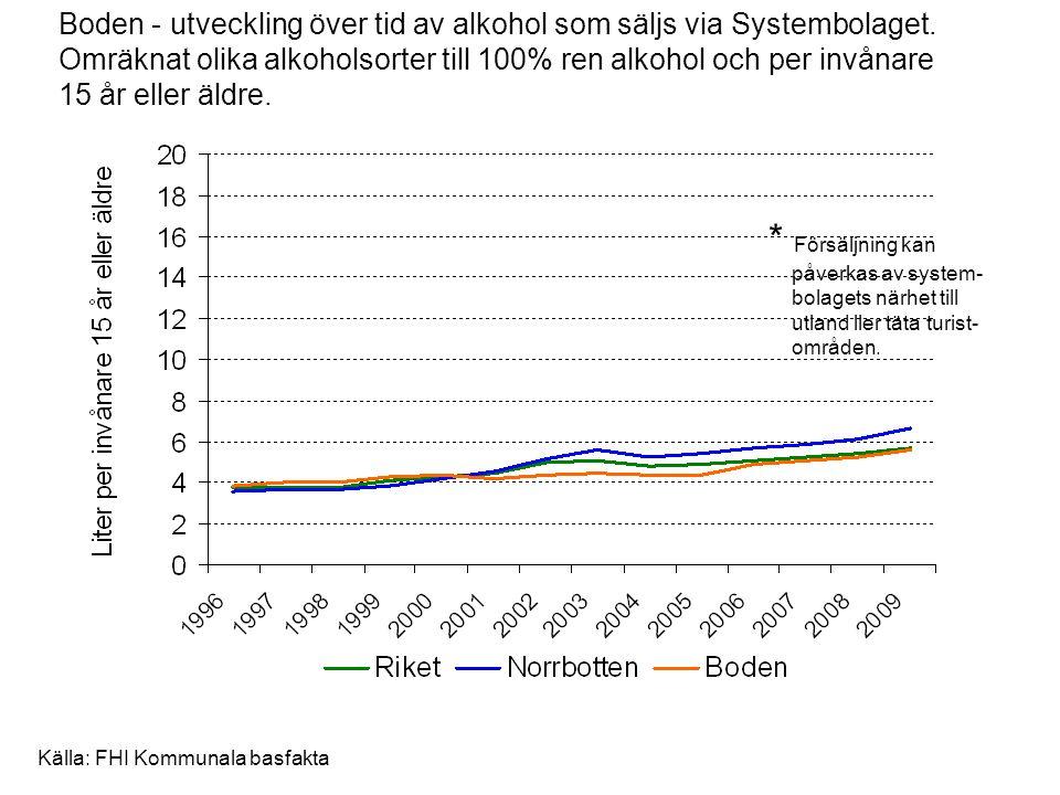 Boden - utveckling över tid av alkohol som säljs via Systembolaget