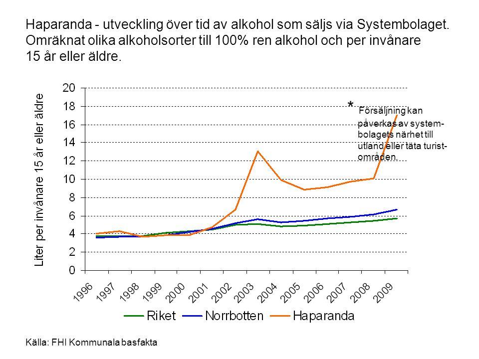 Haparanda - utveckling över tid av alkohol som säljs via Systembolaget