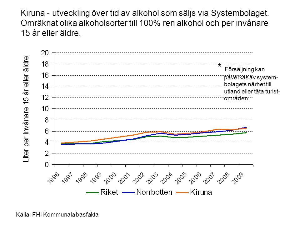 Kiruna - utveckling över tid av alkohol som säljs via Systembolaget