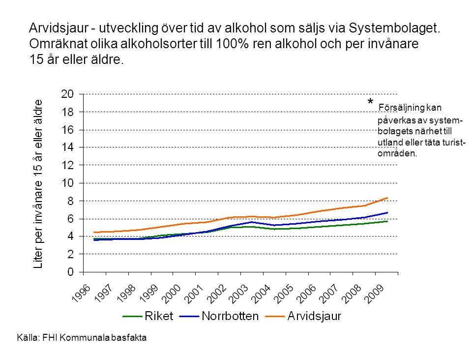 Arvidsjaur - utveckling över tid av alkohol som säljs via Systembolaget. Omräknat olika alkoholsorter till 100% ren alkohol och per invånare 15 år eller äldre.