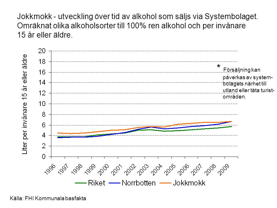 Jokkmokk - utveckling över tid av alkohol som säljs via Systembolaget