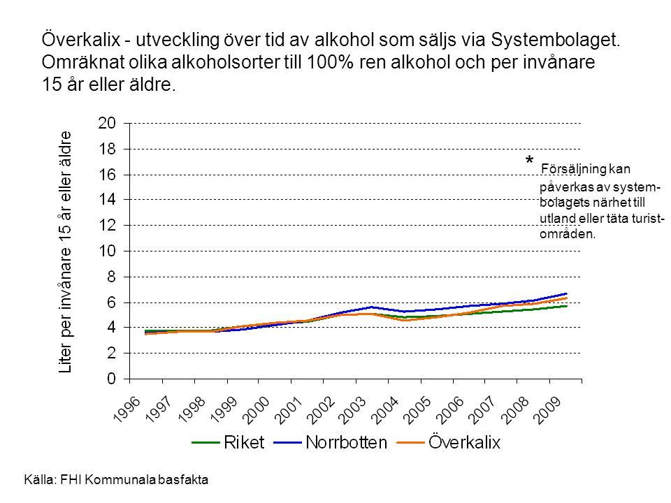 Överkalix - utveckling över tid av alkohol som säljs via Systembolaget
