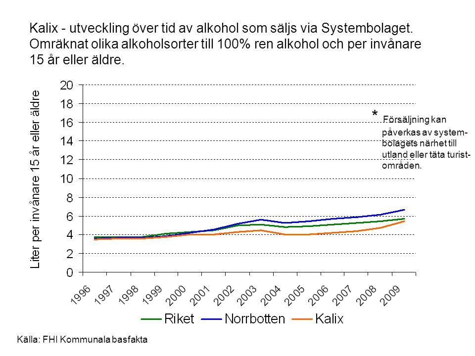 Kalix - utveckling över tid av alkohol som säljs via Systembolaget