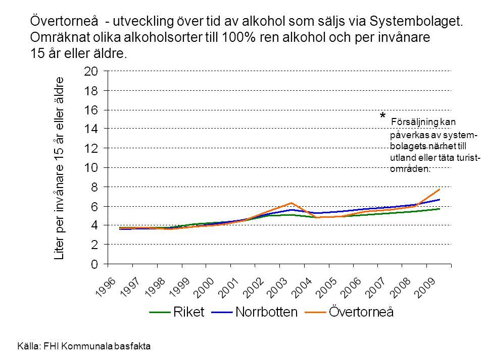 Övertorneå - utveckling över tid av alkohol som säljs via Systembolaget. Omräknat olika alkoholsorter till 100% ren alkohol och per invånare 15 år eller äldre.