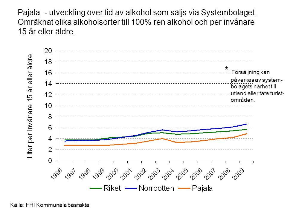 Pajala - utveckling över tid av alkohol som säljs via Systembolaget
