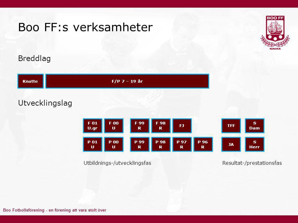 Boo FF:s verksamheter Breddlag Utvecklingslag
