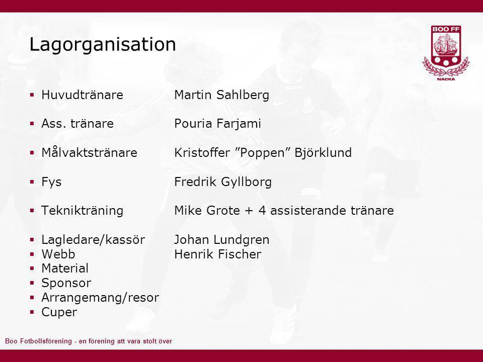 Lagorganisation Huvudtränare Martin Sahlberg