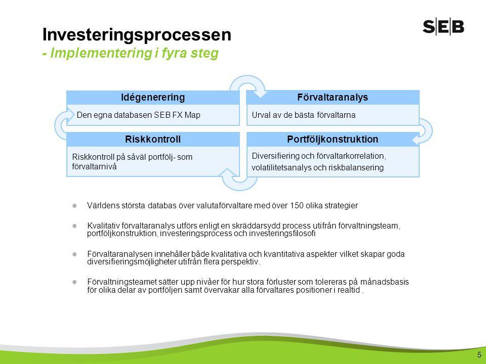 Investeringsprocessen - Implementering i fyra steg