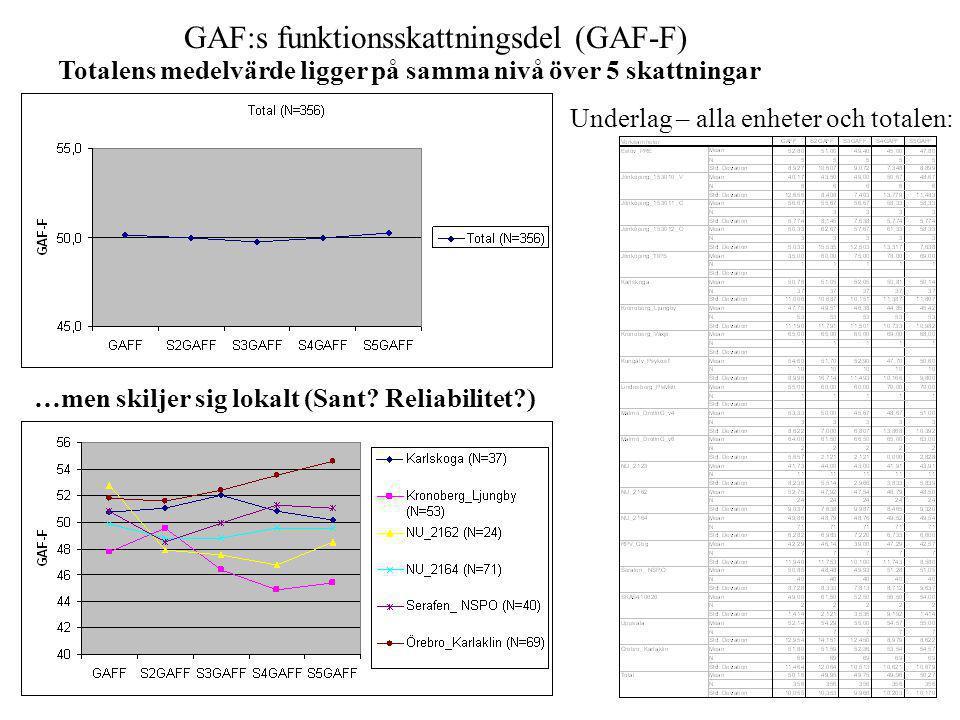 GAF:s funktionsskattningsdel (GAF-F)