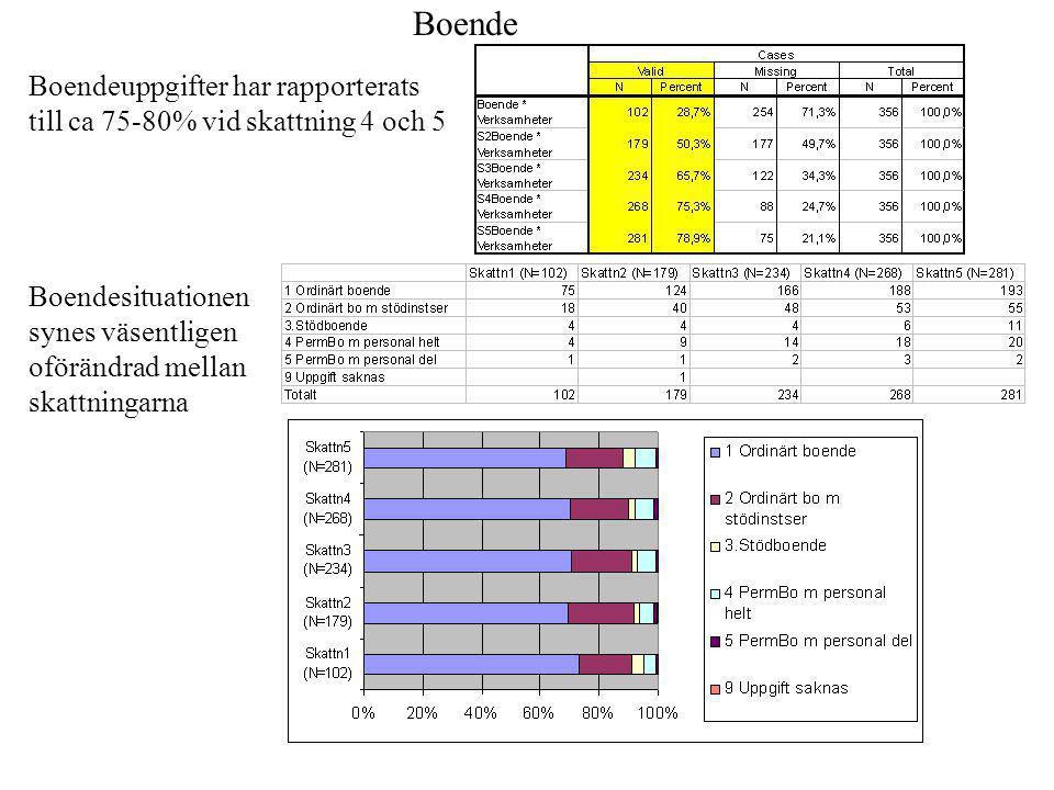 Boende Boendeuppgifter har rapporterats till ca 75-80% vid skattning 4 och 5.