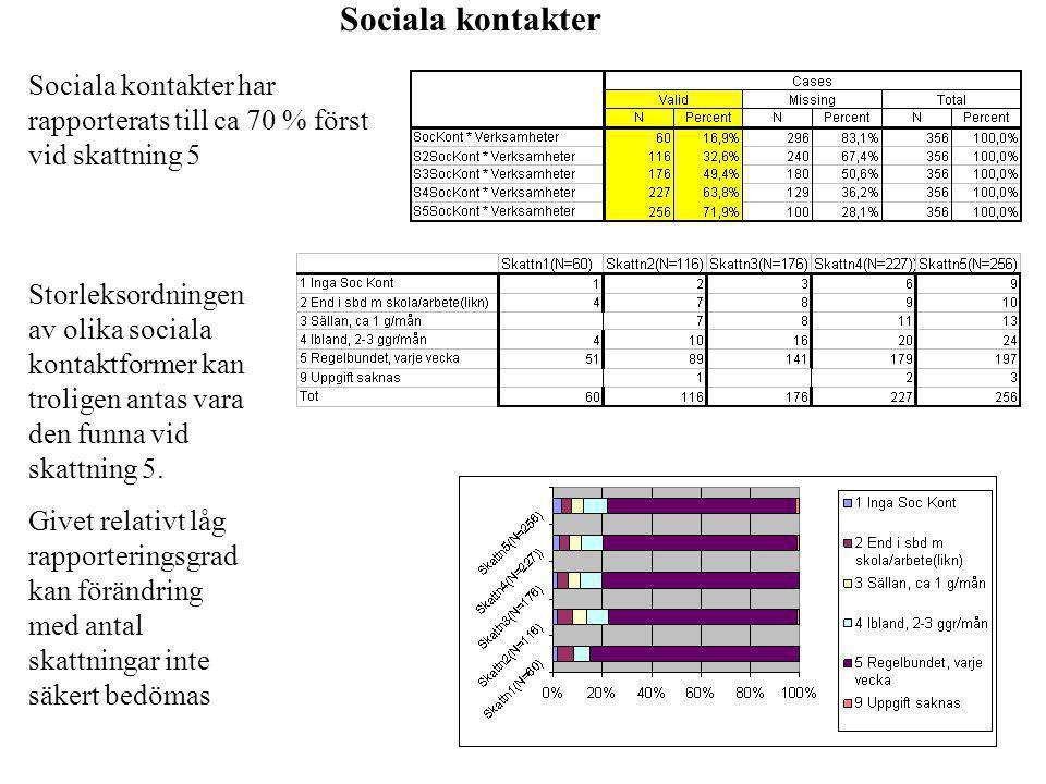 Sociala kontakter Sociala kontakter har rapporterats till ca 70 % först vid skattning 5.