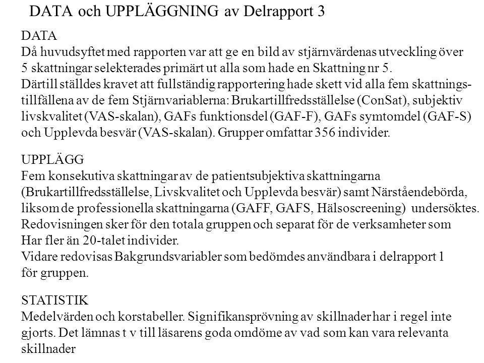 DATA och UPPLÄGGNING av Delrapport 3