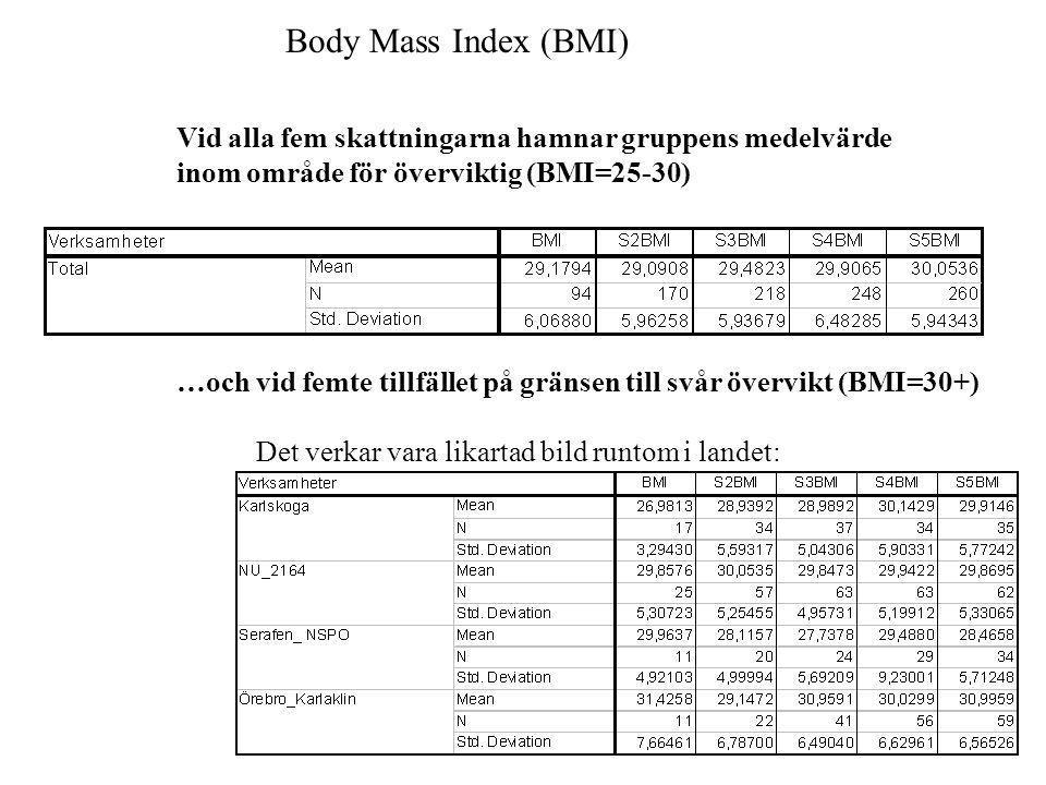 Body Mass Index (BMI) Vid alla fem skattningarna hamnar gruppens medelvärde. inom område för överviktig (BMI=25-30)