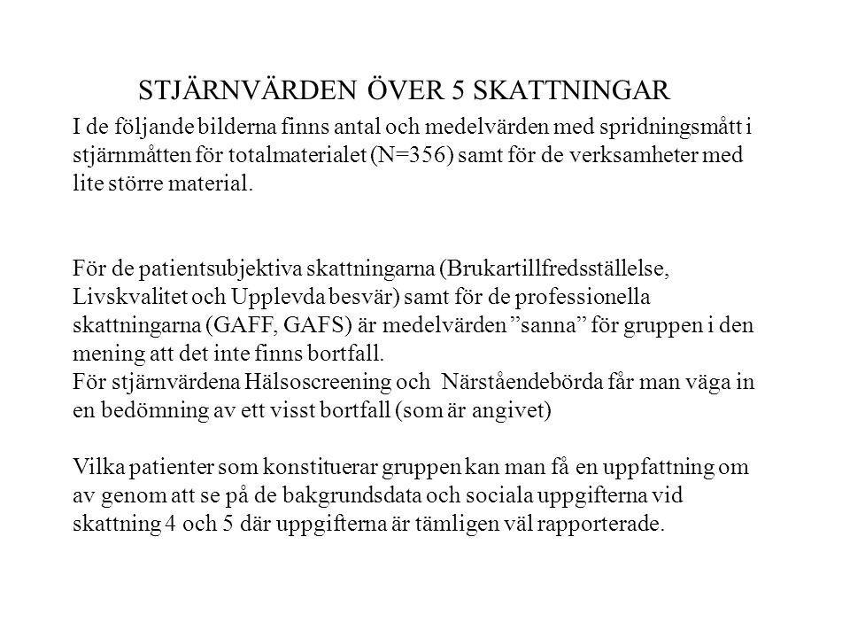 STJÄRNVÄRDEN ÖVER 5 SKATTNINGAR