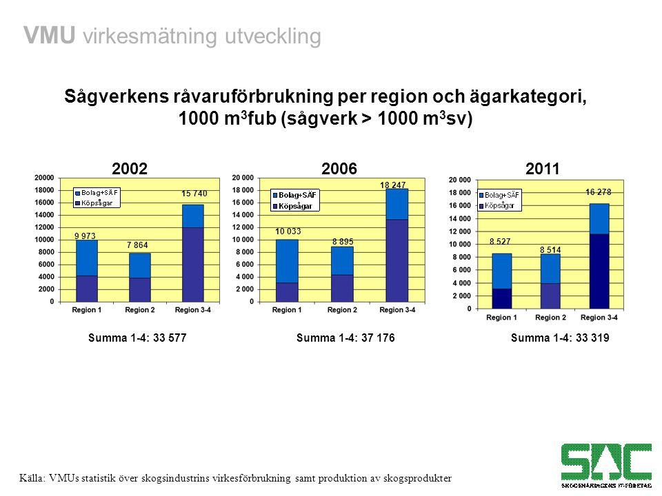 Sågverkens råvaruförbrukning per region och ägarkategori,